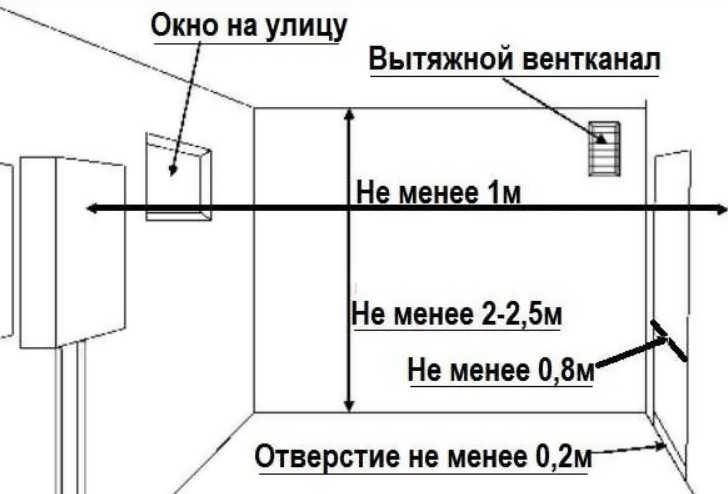 Схема размещения элементов вентиляции и окон в котельной
