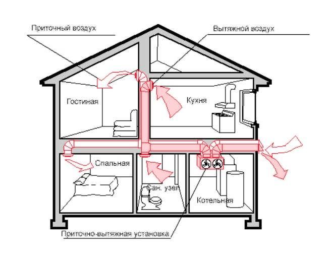 Схема вентиляции в частном доме с котлом