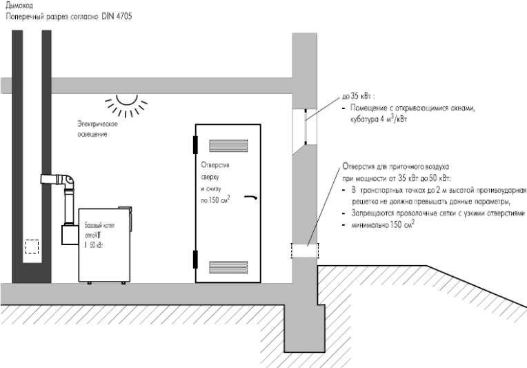 Схема вентиляции котельной