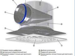 Вентиляционные диффузоры. Их предназначение и разновидности