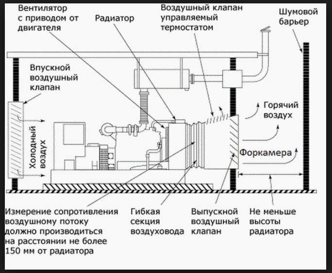 Схема работы форкамеры