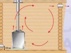 Для чего нужна вентиляция в бане и как ее правильно сделать