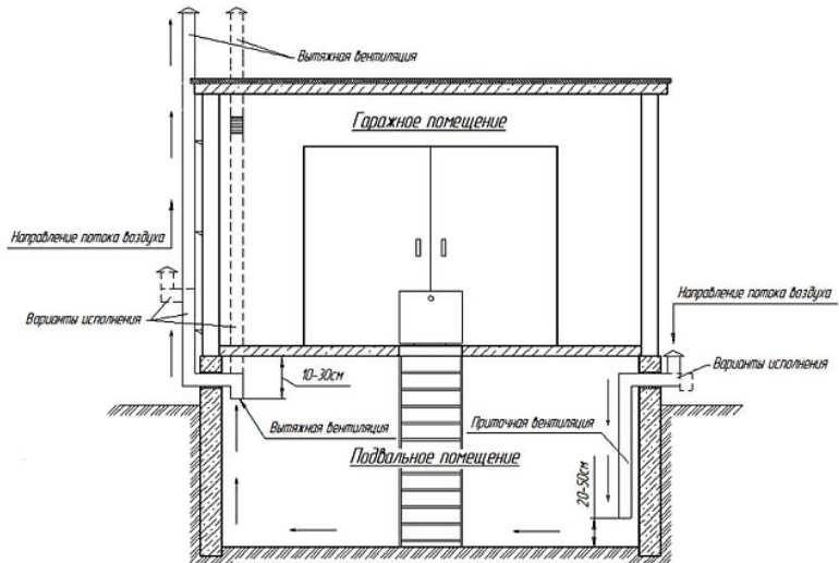 Схема правильной вентиляции погреба в гараже