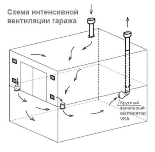 Наглядная схема вентиляции погреба