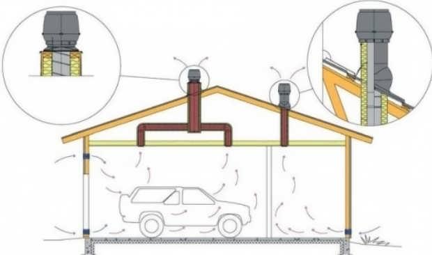 Система вентиляции гаража