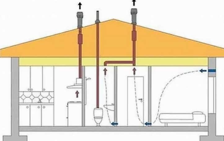 Схема вентиляции в ванной комнате и туалете в частном доме