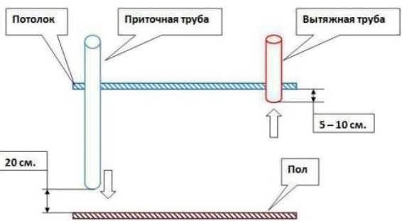 Схемы вентиляции сарая