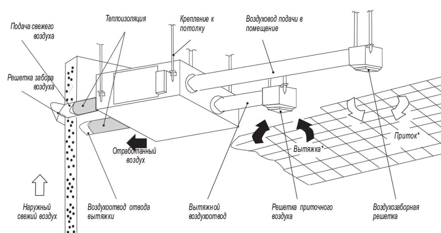 Механическая вентиляция воздуха помещений